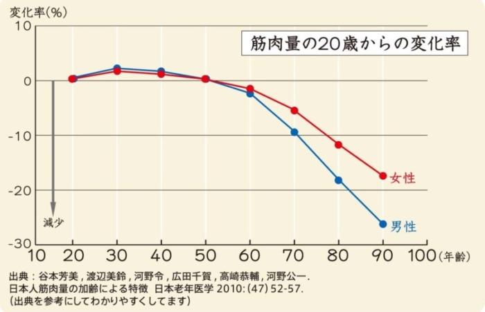 筋トレのグラフ
