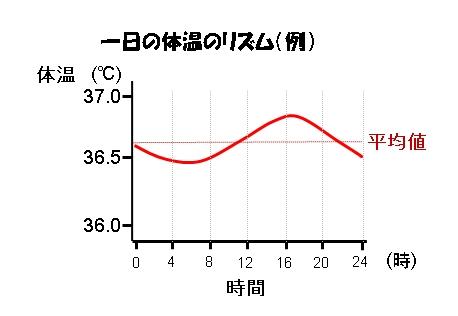 平均体温のグラフ